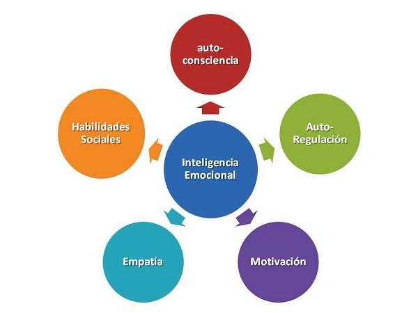 Desarrollo Inteligencia Emocional